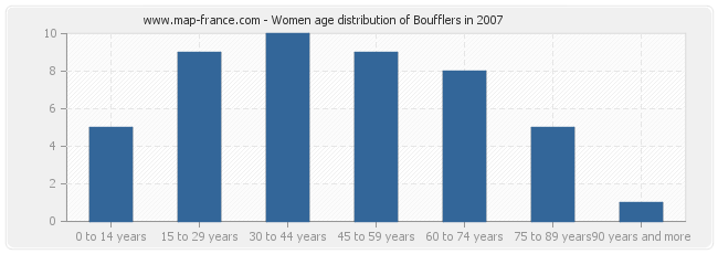Women age distribution of Boufflers in 2007