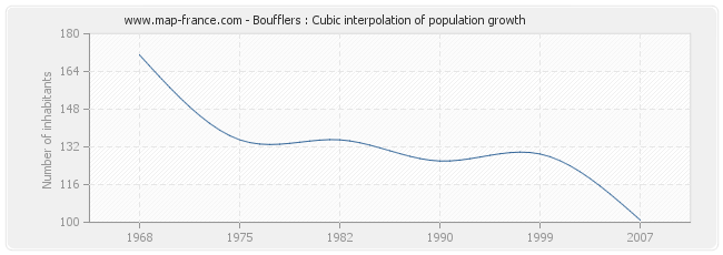 Boufflers : Cubic interpolation of population growth