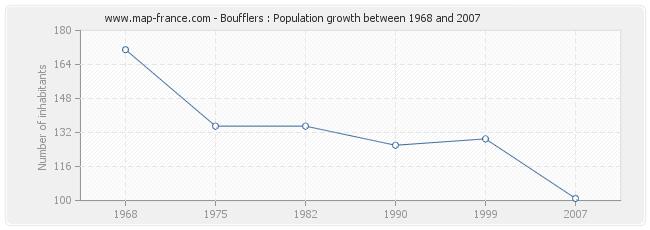 Population Boufflers
