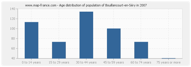 Age distribution of population of Bouillancourt-en-Séry in 2007
