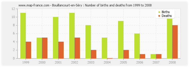 Bouillancourt-en-Séry : Number of births and deaths from 1999 to 2008