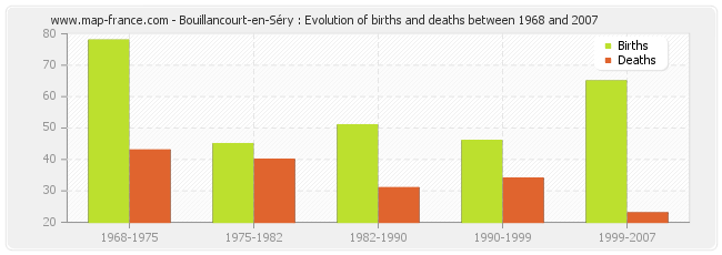 Bouillancourt-en-Séry : Evolution of births and deaths between 1968 and 2007