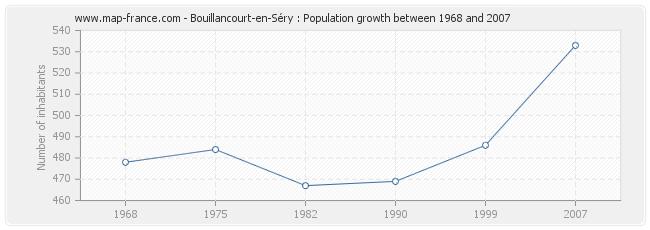 Population Bouillancourt-en-Séry