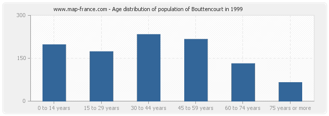 Age distribution of population of Bouttencourt in 1999