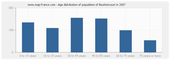 Age distribution of population of Bouttencourt in 2007