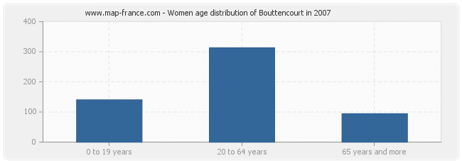 Women age distribution of Bouttencourt in 2007