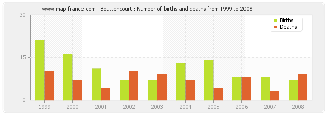 Bouttencourt : Number of births and deaths from 1999 to 2008