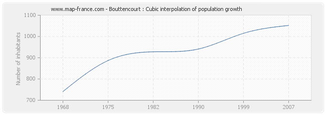 Bouttencourt : Cubic interpolation of population growth