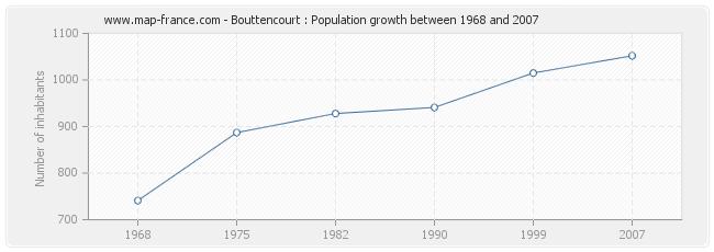 Population Bouttencourt