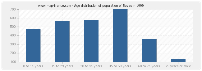 Age distribution of population of Boves in 1999
