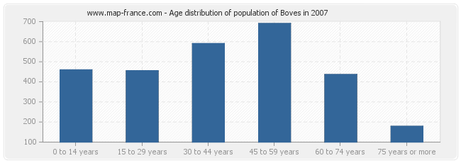 Age distribution of population of Boves in 2007