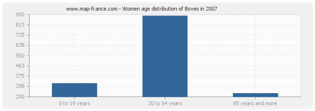Women age distribution of Boves in 2007
