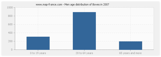 Men age distribution of Boves in 2007