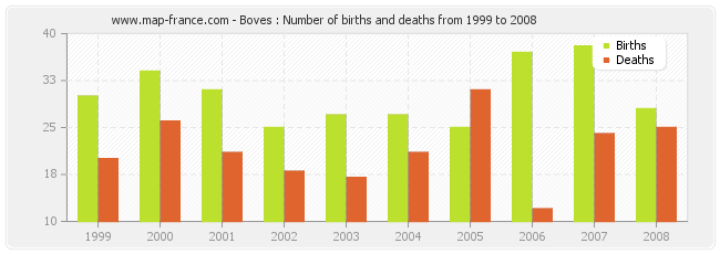 Boves : Number of births and deaths from 1999 to 2008