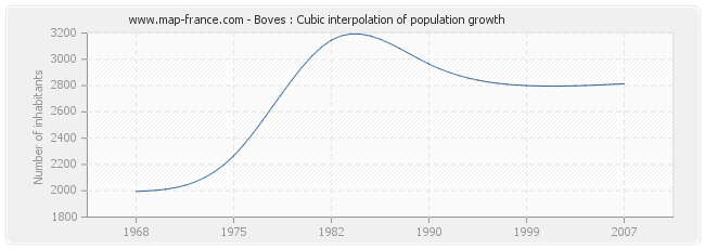 Boves : Cubic interpolation of population growth