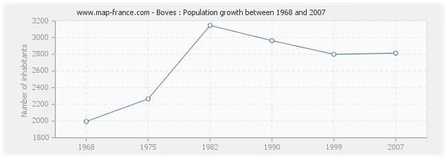 Population Boves