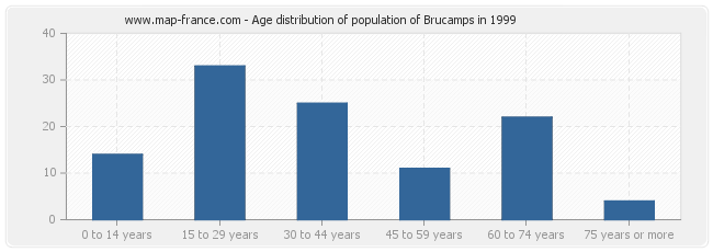 Age distribution of population of Brucamps in 1999
