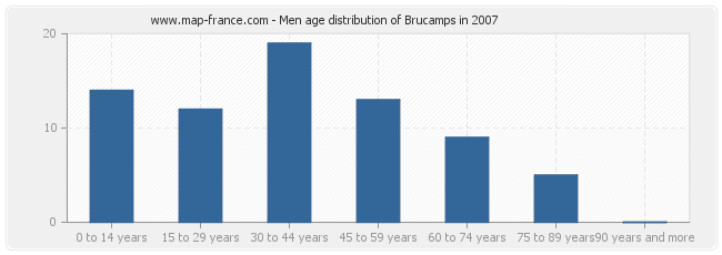 Men age distribution of Brucamps in 2007