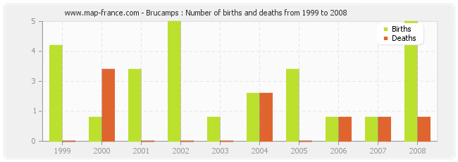 Brucamps : Number of births and deaths from 1999 to 2008