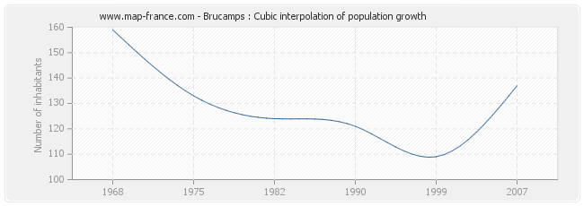 Brucamps : Cubic interpolation of population growth
