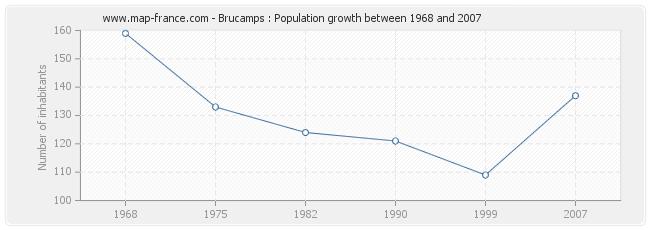Population Brucamps