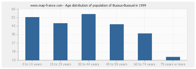 Age distribution of population of Bussus-Bussuel in 1999