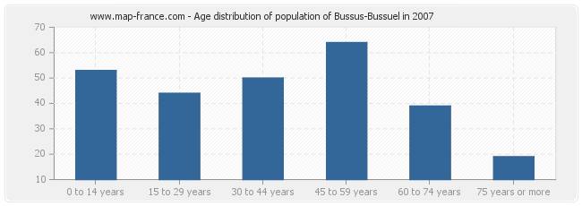 Age distribution of population of Bussus-Bussuel in 2007