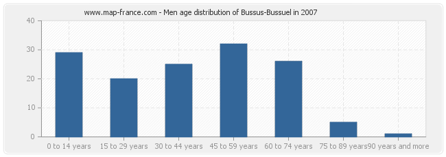 Men age distribution of Bussus-Bussuel in 2007