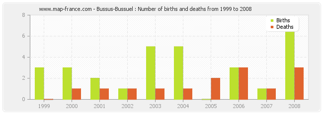 Bussus-Bussuel : Number of births and deaths from 1999 to 2008