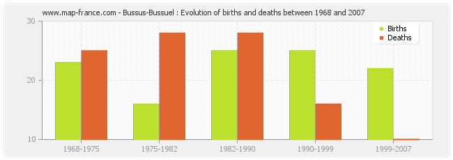 Bussus-Bussuel : Evolution of births and deaths between 1968 and 2007
