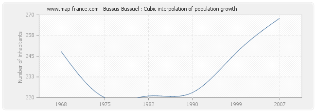 Bussus-Bussuel : Cubic interpolation of population growth