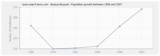 Population Bussus-Bussuel
