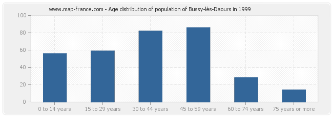 Age distribution of population of Bussy-lès-Daours in 1999