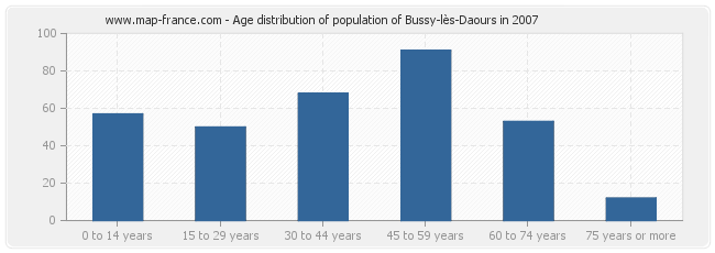 Age distribution of population of Bussy-lès-Daours in 2007
