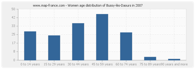 Women age distribution of Bussy-lès-Daours in 2007