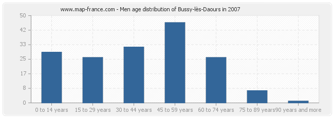 Men age distribution of Bussy-lès-Daours in 2007