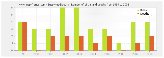 Bussy-lès-Daours : Number of births and deaths from 1999 to 2008