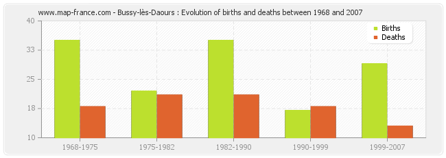 Bussy-lès-Daours : Evolution of births and deaths between 1968 and 2007
