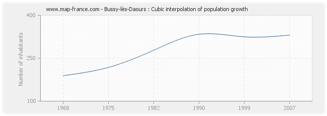 Bussy-lès-Daours : Cubic interpolation of population growth
