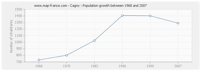 Population Cagny
