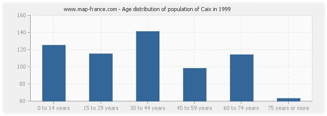 Age distribution of population of Caix in 1999