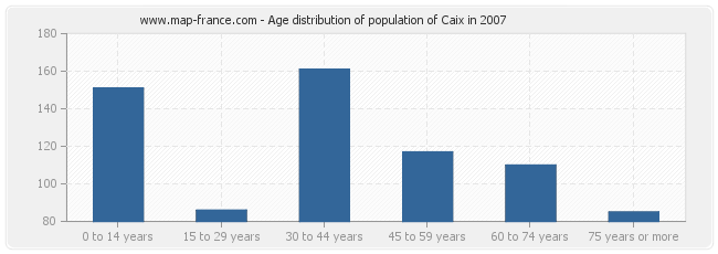 Age distribution of population of Caix in 2007