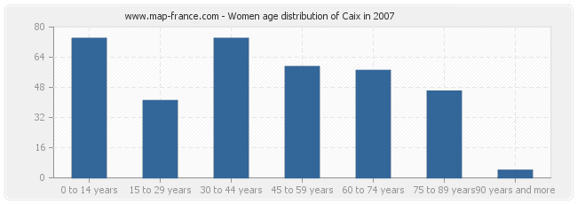 Women age distribution of Caix in 2007