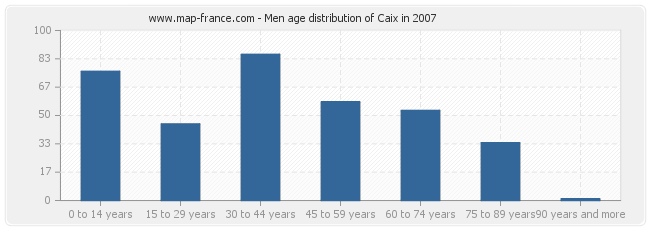 Men age distribution of Caix in 2007
