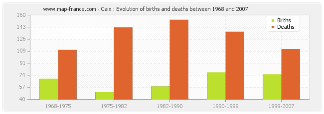 Caix : Evolution of births and deaths between 1968 and 2007