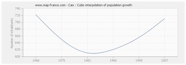 Caix : Cubic interpolation of population growth