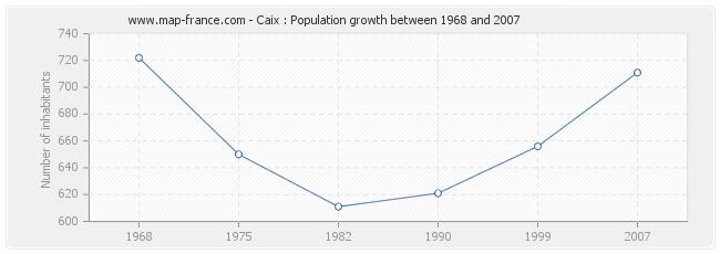 Population Caix