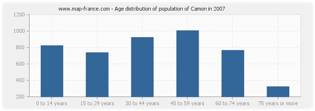 Age distribution of population of Camon in 2007