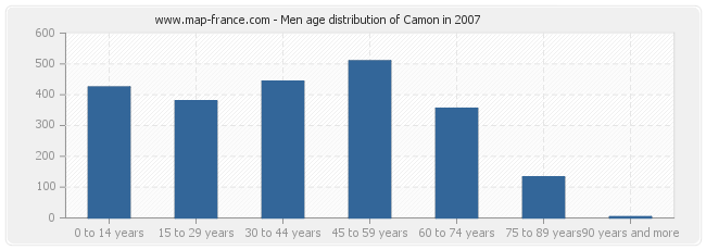 Men age distribution of Camon in 2007