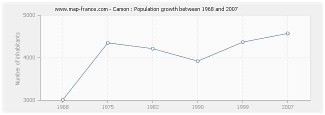 Population Camon